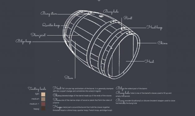 Wine-Barrel-Anatomy-Elements-Parts-of-a-traditionnal-oak-wine-barrel-cask-urban-flavours
